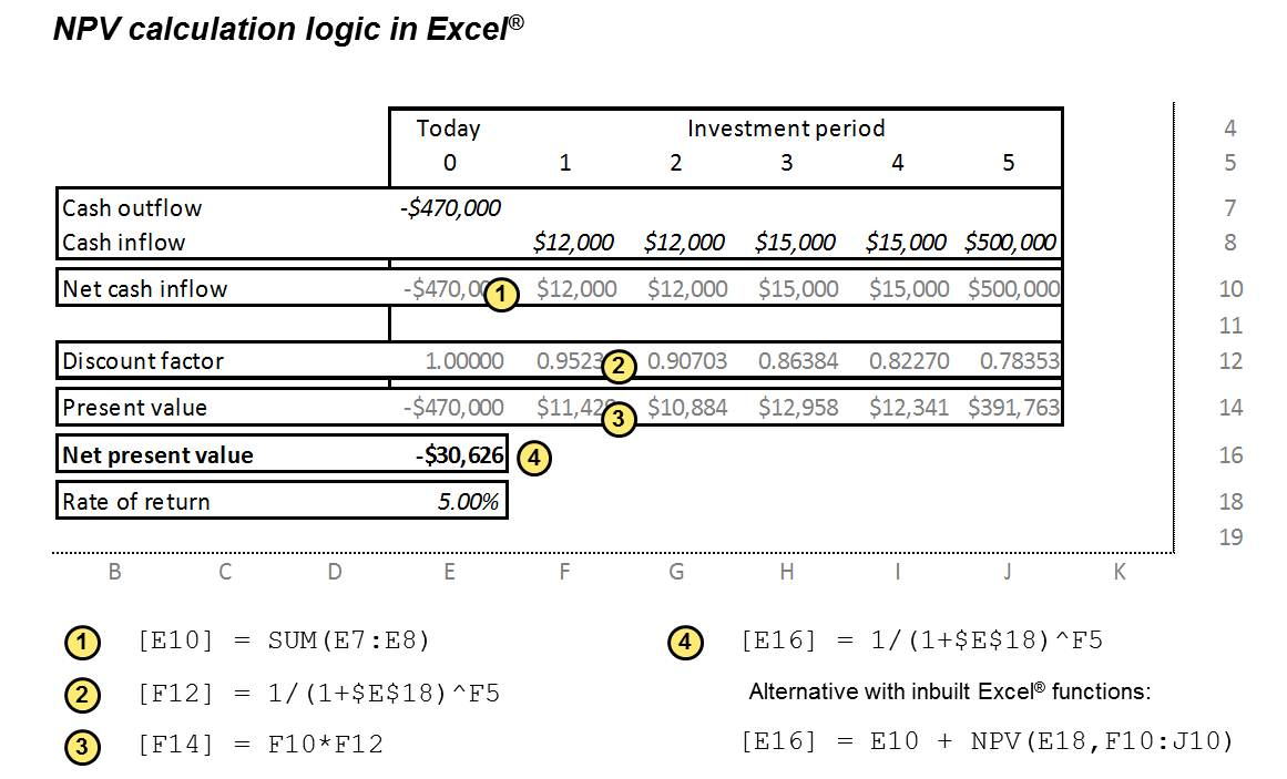 Net-present value (NPV) calculation in Excel