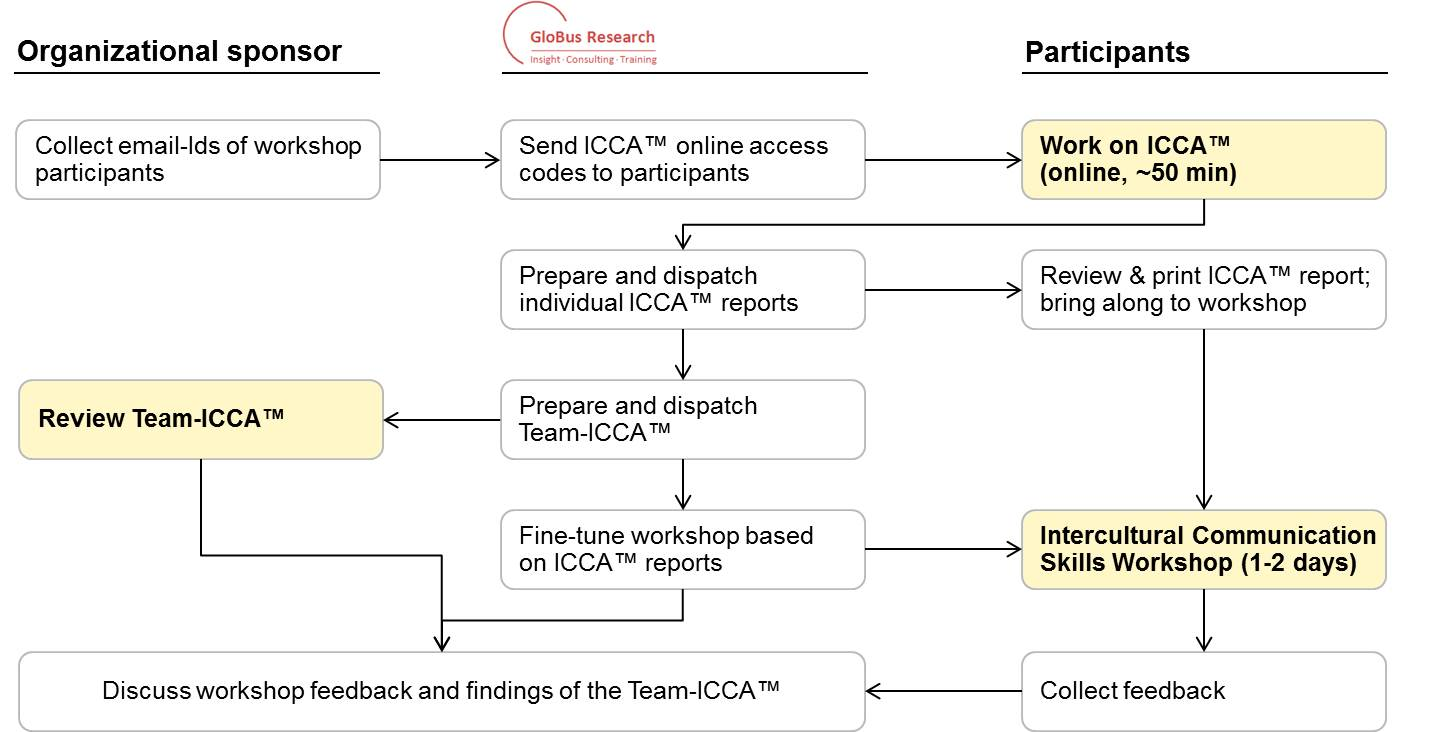 Approach to ICCA and Team-ICCA