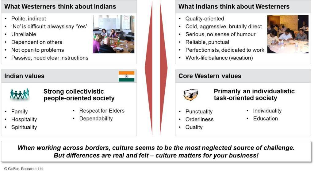 Cultural perceptions and values