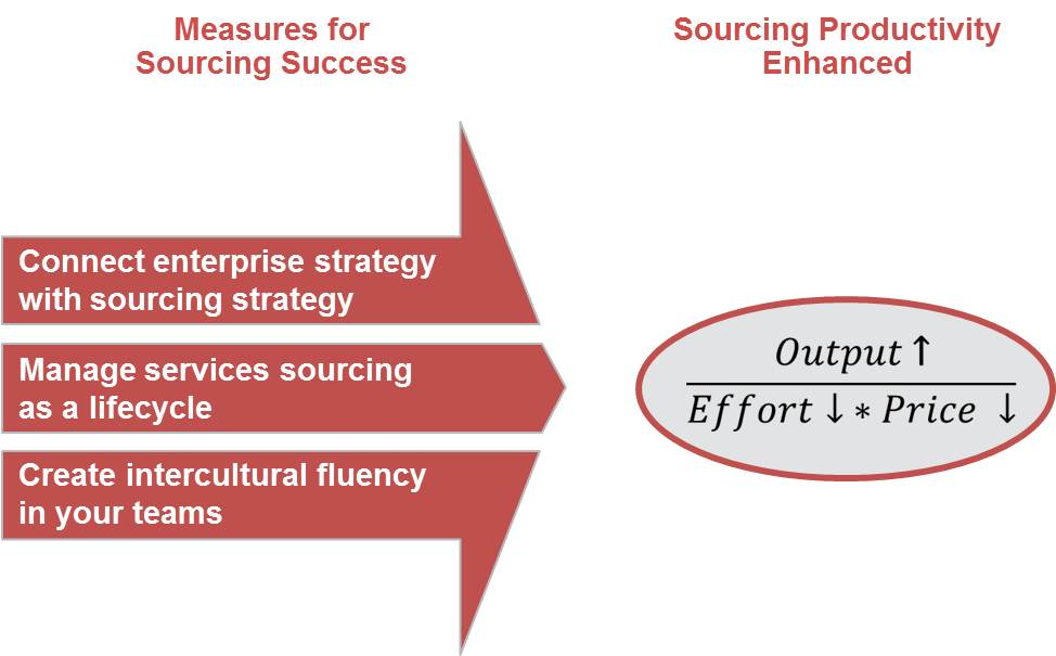 Measures for Sourcing Success